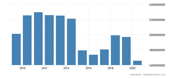 tunisia exports of goods services and income bop us dollar wb data