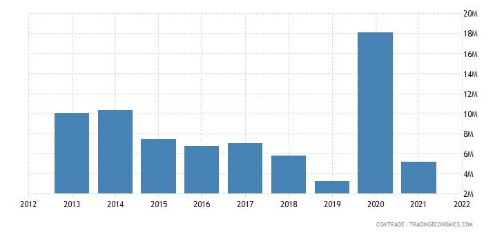 tunisia exports pakistan