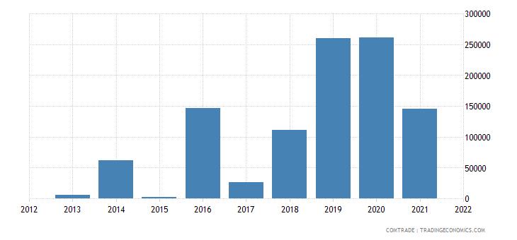 tunisia exports paraguay