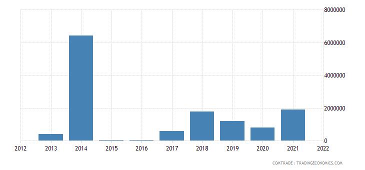 tunisia exports peru