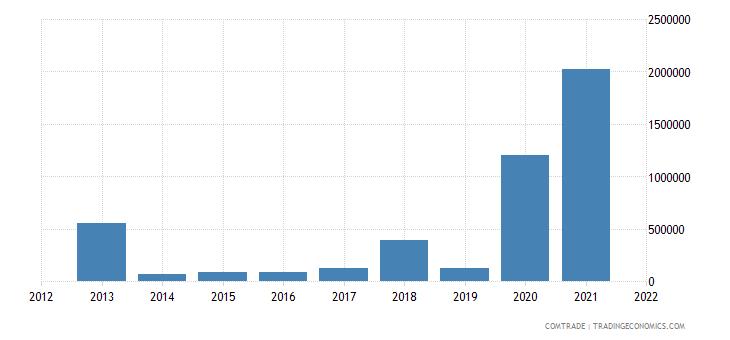 tunisia exports philippines