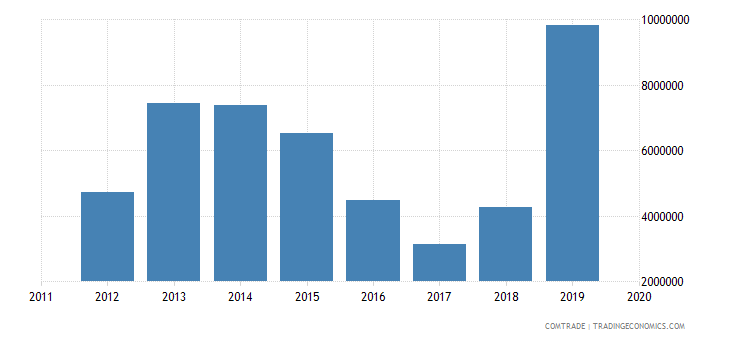 tunisia exports poland articles iron steel