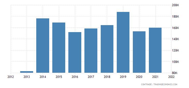 tunisia exports poland