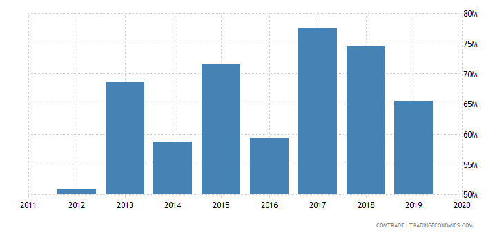 tunisia exports portugal