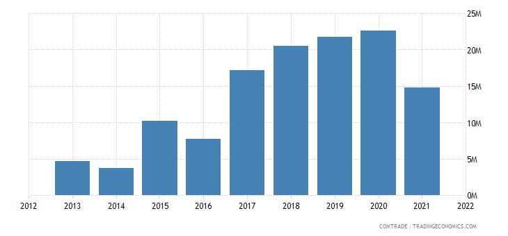 tunisia exports qatar