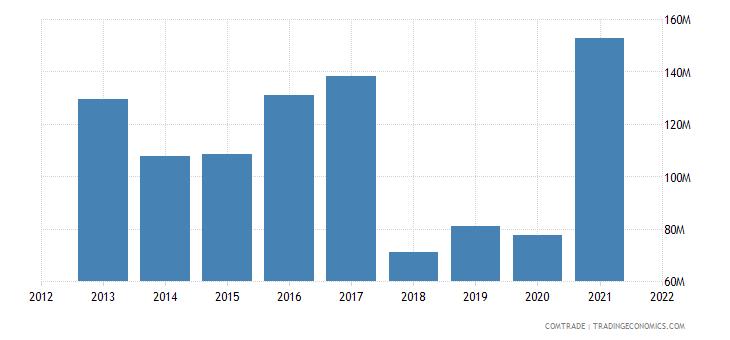 tunisia exports romania
