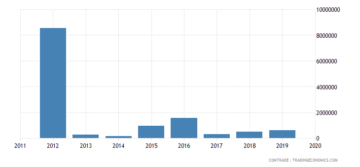 tunisia exports rwanda