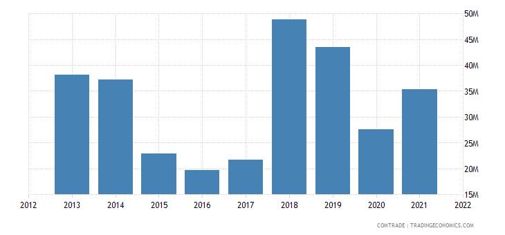 tunisia exports saudi arabia