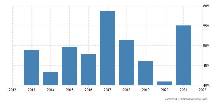 tunisia exports senegal