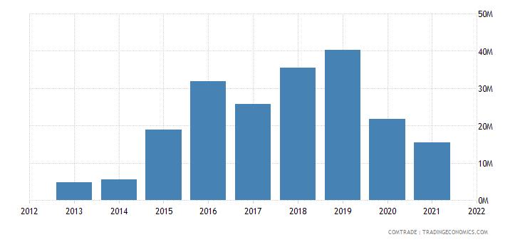 tunisia exports singapore