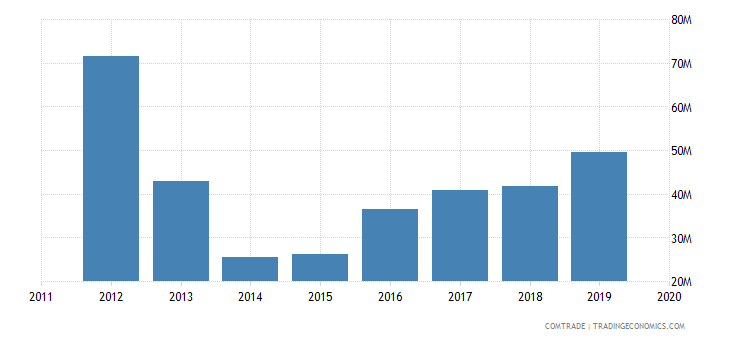tunisia exports slovakia