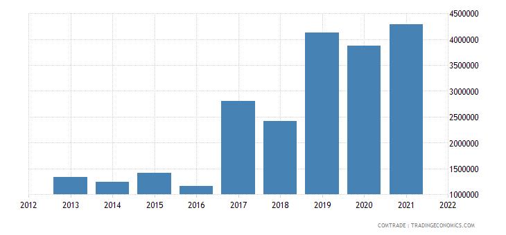 tunisia exports slovenia