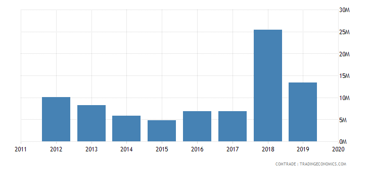 tunisia exports south korea