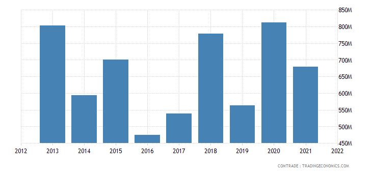 tunisia exports spain
