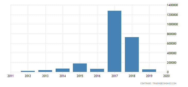 tunisia exports sri lanka