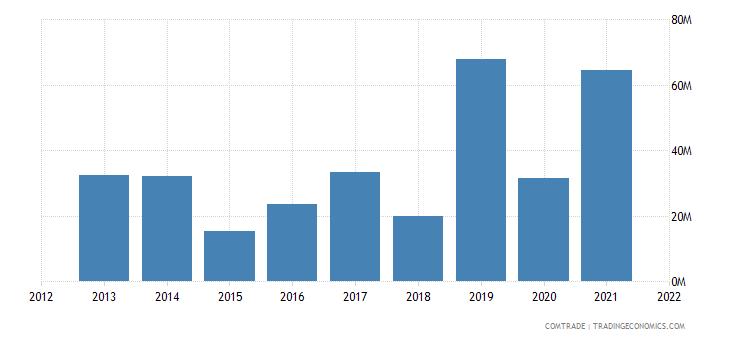 tunisia exports sweden