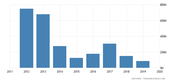 tunisia exports switzerland