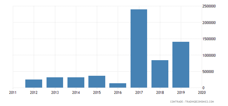 tunisia exports tanzania