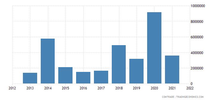 tunisia exports thailand