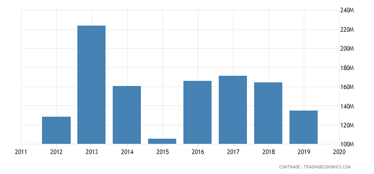 tunisia exports turkey