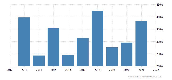 tunisia exports united states