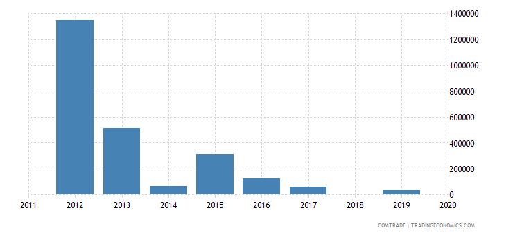 tunisia exports venezuela
