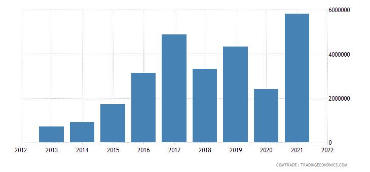 tunisia exports vietnam