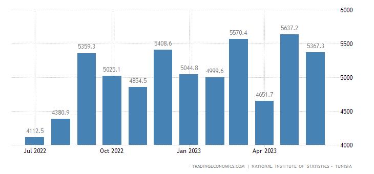 Tunisia Exports