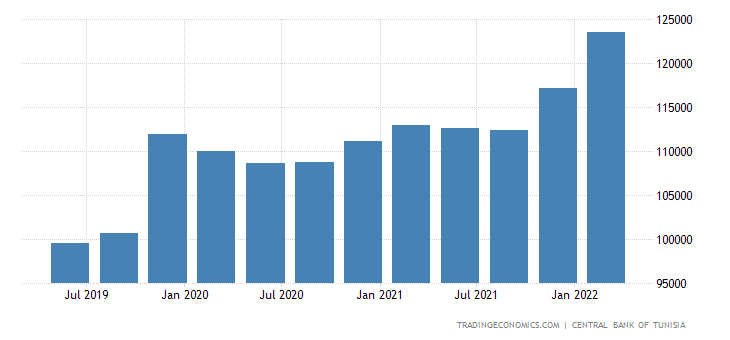 Tunisia Total External Debt