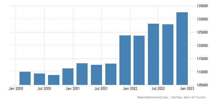 Tunisia Total External Debt