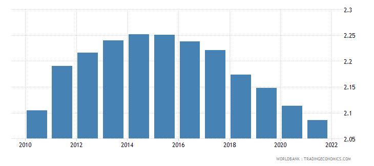 tunisia fertility rate total births per woman wb data