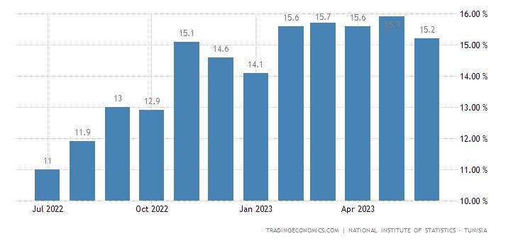 Tunisia Food Inflation