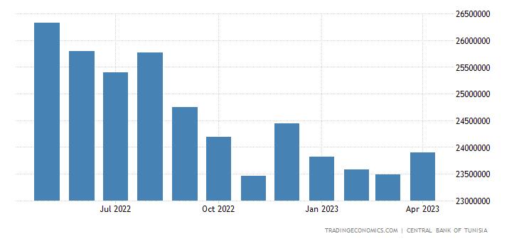 Tunisia Foreign Exchange Reserves