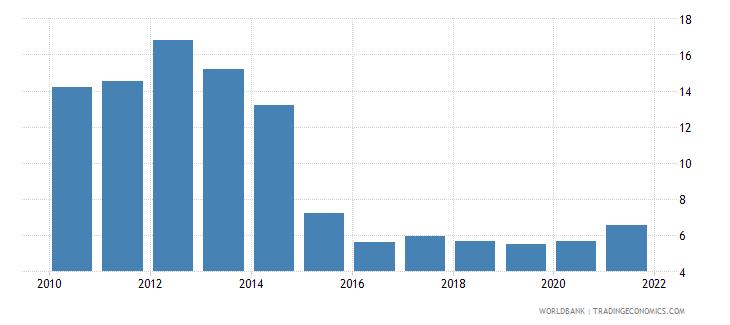 tunisia fuel exports percent of merchandise exports wb data