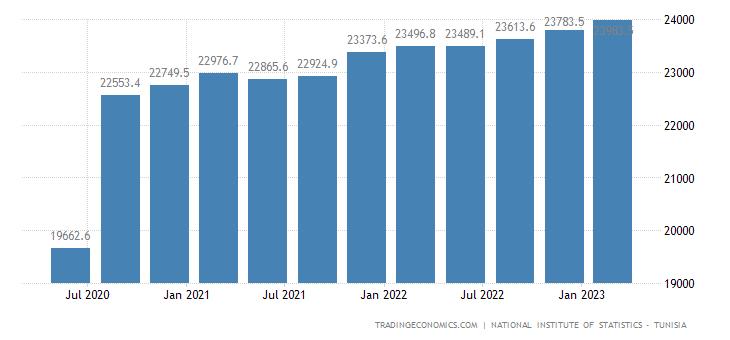 Tunisia GDP Constant Prices