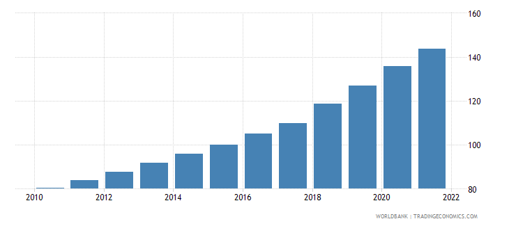tunisia gdp deflator linked series base year varies by country wb data