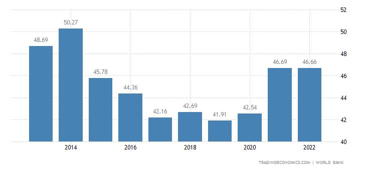 Tunisia GDP