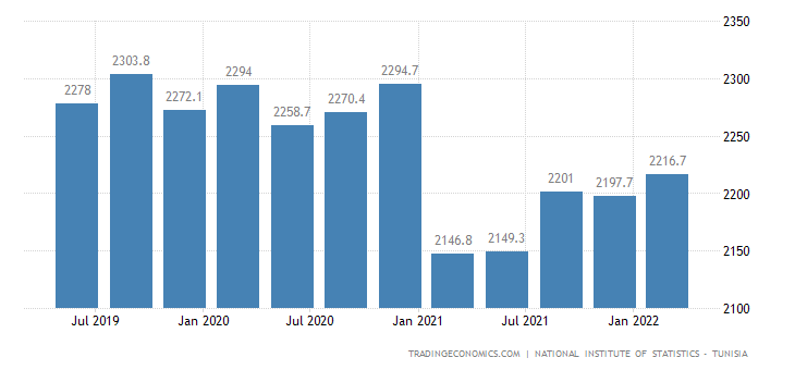Tunisia GDP From Agriculture
