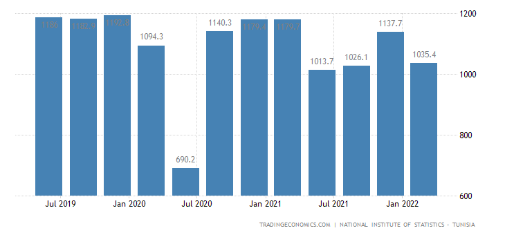 Tunisia GDP From Building and Civil Engineering