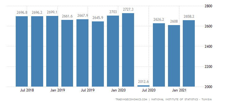 Tunisia GDP From Manufacturing