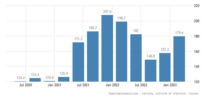 Tunisia GDP From Mining