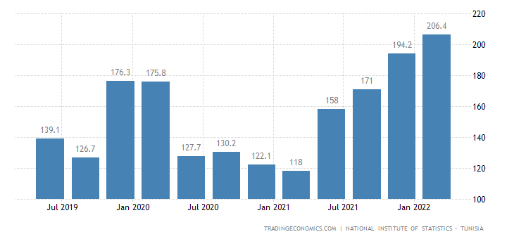 Tunisia GDP From Mining