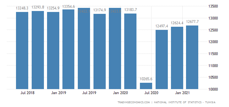 Tunisia GDP From Business Activities