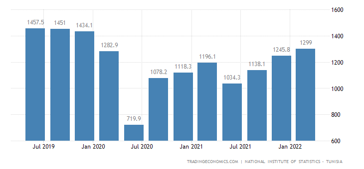 Tunisia GDP From Transport