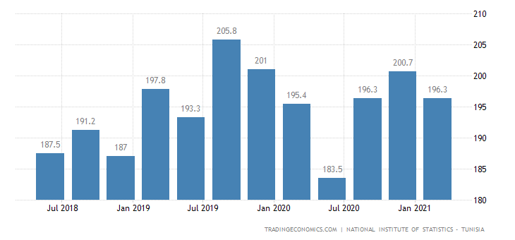 Tunisia GDP From Utilities