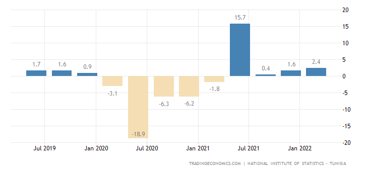 Tunisia GDP Annual Growth Rate