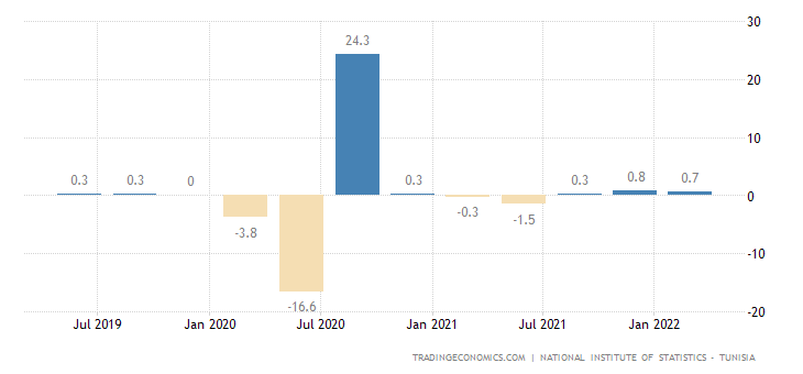 Tunisia GDP Growth Rate