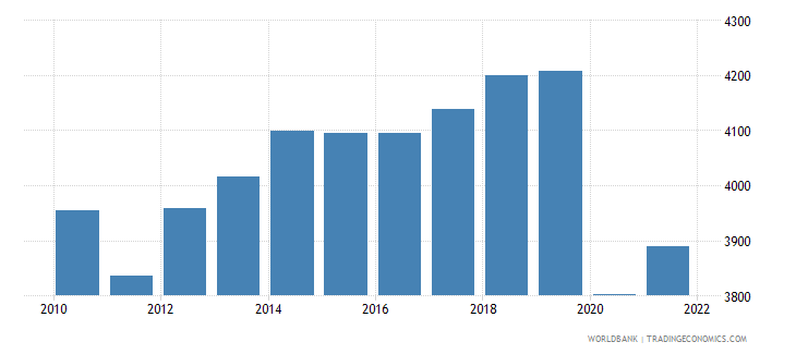 tunisia gdp per capita constant 2000 us dollar wb data