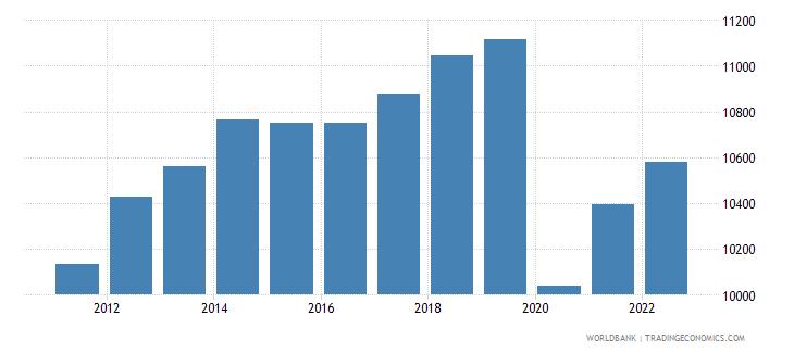 tunisia gdp per capita ppp constant 2005 international dollar wb data