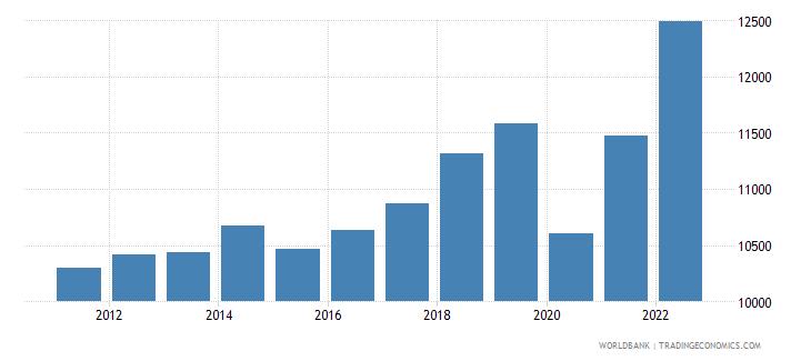 tunisia gdp per capita ppp us dollar wb data